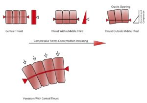 Compression Structures: Arches, Vaults and Domes in Structural